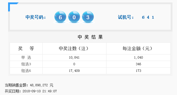 福彩3D第2018246期开奖公告:开奖号码603