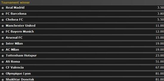 欧冠最新夺冠赔率:皇马力压巴萨 切尔西第三