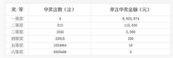 双色球027期开奖:头奖4注992万 奖池6.07亿