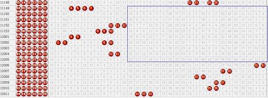 看图技巧5:连号走势图 注意观察空白面积