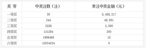 双色球031期开奖:头奖30注545万 奖池9.24亿