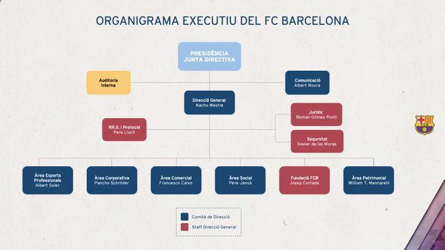 巴塞罗那俱乐部之行政架构