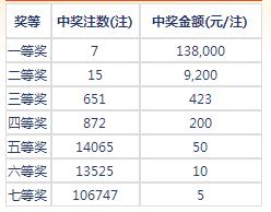 七乐彩17079期开奖:头奖7注13万 二奖9200元