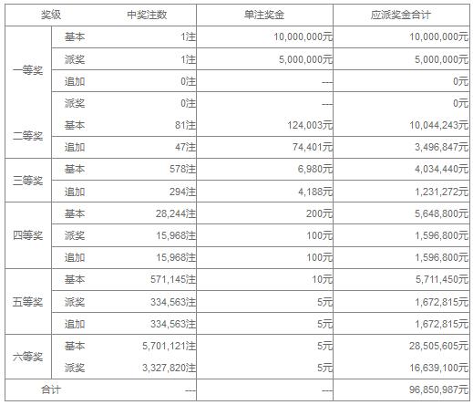 大乐透051期开奖:头奖1注1500万 奖池36.3亿