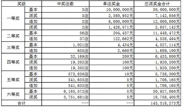大乐透048期开奖:头奖3注1238万 奖池53.1亿
