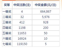 七乐彩17119期开奖:头奖4注66万 二奖5976元