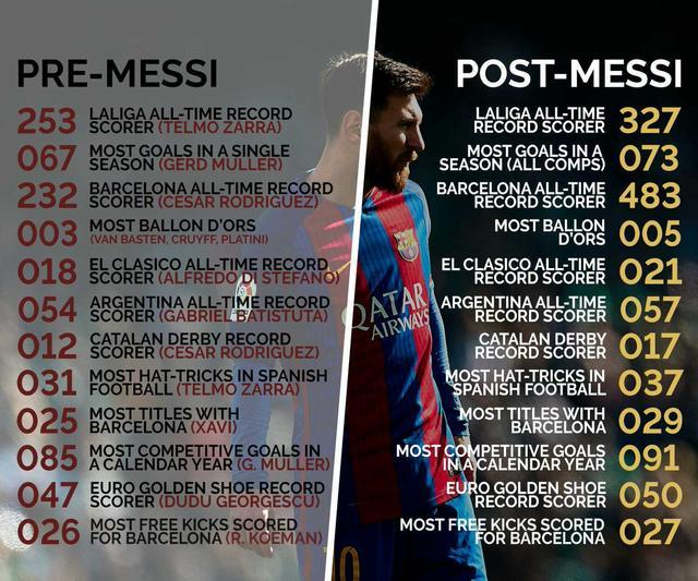 1神图证梅西改写了足球历史 他就是纪录终结者