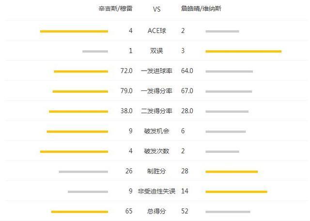 美网辛吉斯穆雷抢十获胜 夺背靠背混双冠军