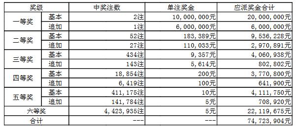 大乐透037期开奖:头奖2注1000万 奖池53.2亿