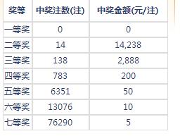 七乐彩130期开奖:头奖空二奖1万4 奖池139万