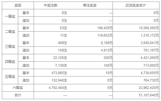 大乐透133期开奖:头奖空二奖19万 奖池43.6亿