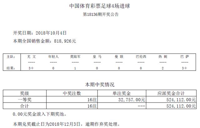 进球彩第18126期开奖:头奖16注 奖金32757元