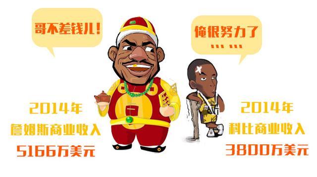 NBA指数:詹皇科比人气大比拼 60亿只是个传说