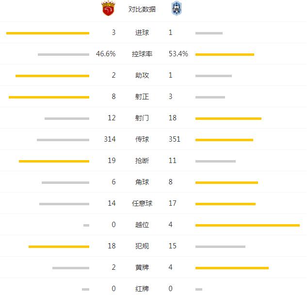 上港3-1送泰达11战不胜 武磊传射于海斩首球