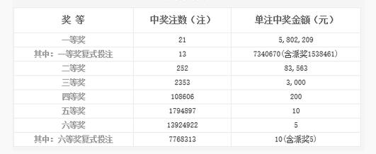 双色球146期开奖:头奖21注580万 奖池5.15亿