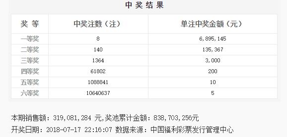 双色球082期:头奖8注689万 奖池8.38亿
