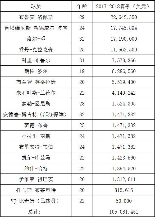 30强巡礼:湖人青年军继续成长 厉兵秣马待明夏