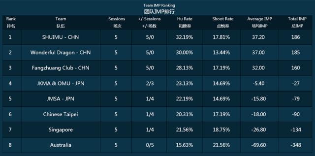 GMCL亚大区常规赛第五场 场外因素成胜负手