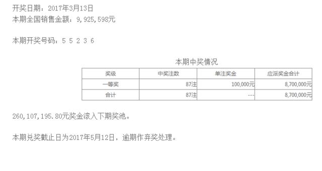 排列五第17065期开奖公告:开奖号码55236