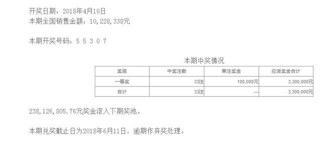 排列五第18093期开奖公告:开奖号码55307