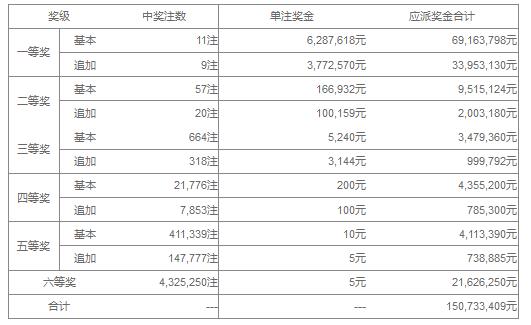 大乐透118期开奖:头奖11注628万 奖池42.5亿