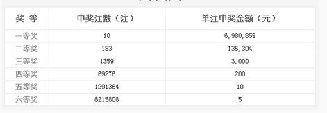 双色球097期开奖:头奖10注698万 奖池6.16亿