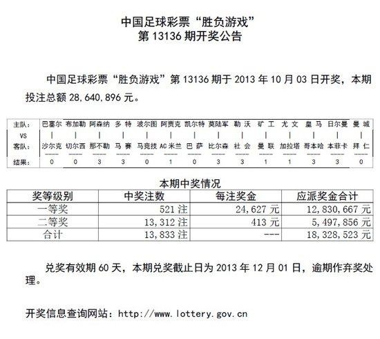 胜负彩第13136期开奖:头奖521注 奖金2.4万
