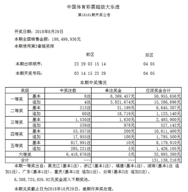 大乐透101期开奖:头奖8注636万 奖池63.08亿