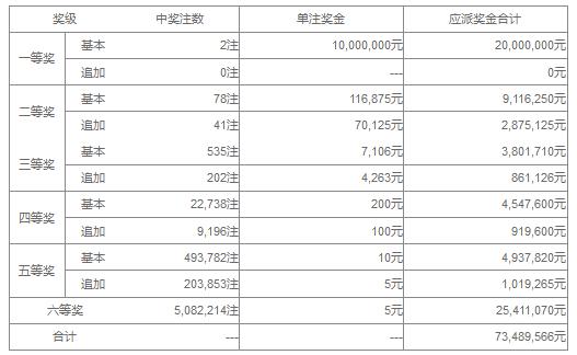 大乐透064期开奖:头奖2注1000万 奖池35.9亿