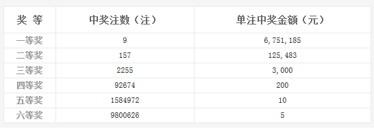 双色球024期开奖:头奖9注675万 奖池5.51亿