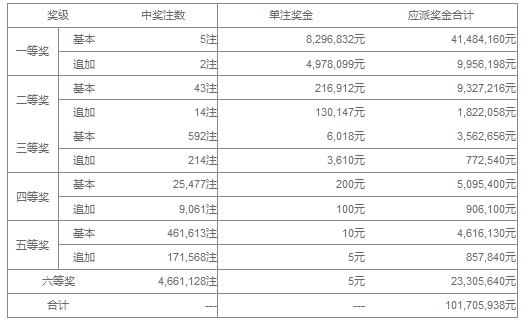 大乐透119期开奖:头奖5注829万 奖池42.47亿