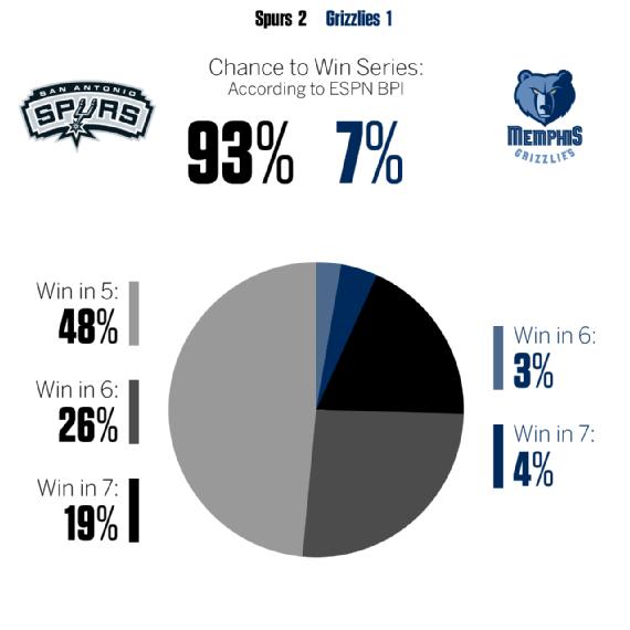 ESPN:骑士近5成希望横扫 火箭晋级概率达93%