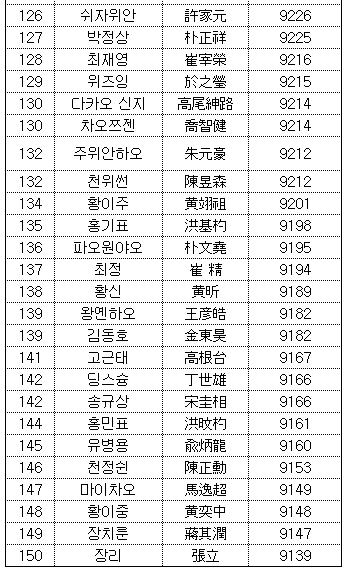 韩国版世界排名:连笑首进三甲 与欧版差别大