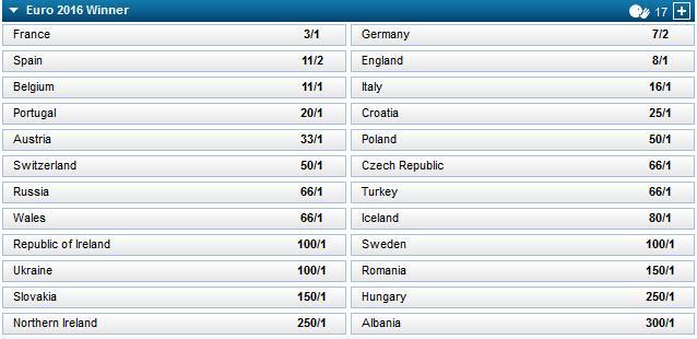 欧洲杯夺冠赔率:法国最热 德国压西班牙居第2