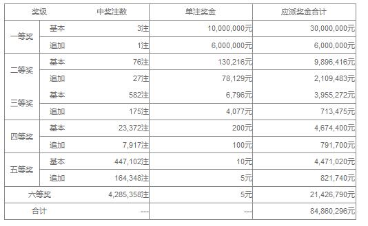 大乐透106期开奖:头奖3注1000万 奖池42.3亿