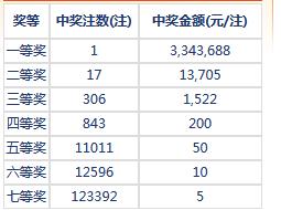 七乐彩025期开奖:头奖1注334万 二奖13705元