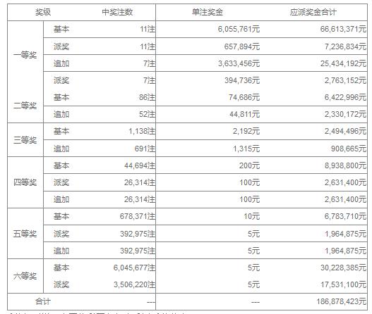 大乐透049期开奖:头奖11注671万 奖池36.0亿