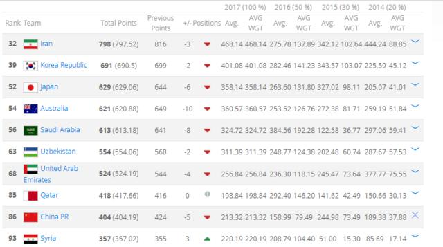 FIFA排名:国足再跌5位 被卡塔尔反超亚洲第9