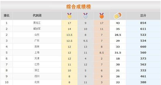 全运会奖牌榜计算复杂 未开幕黑龙江17金登顶