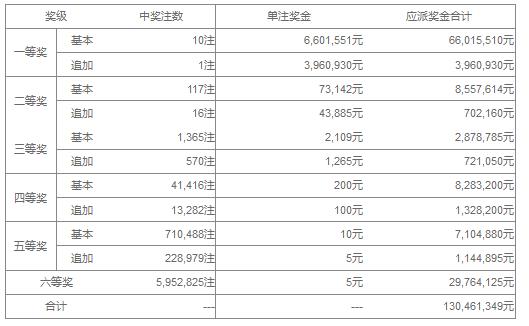 大乐透113期开奖:头奖10注660万 奖池42.3亿