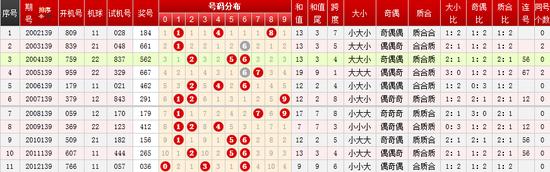 福彩3d第139期历史同期开奖号码统计