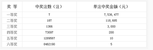 双色球056期开奖:头奖7注753万 奖池9.34亿