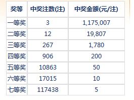 七乐彩067期开奖:头奖3注117万 二奖19807元