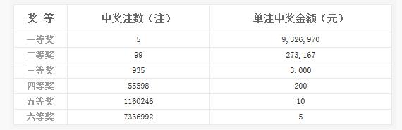 双色球029期开奖:头奖5注932万 奖池6.73亿