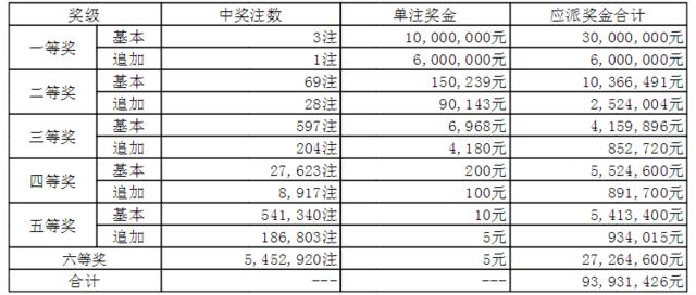 大乐透141期开奖:头奖3注1000万 奖池42.3亿
