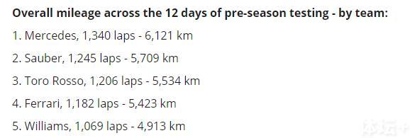 季前测试法拉利力压梅奔 3年冬测看出哪些虚实