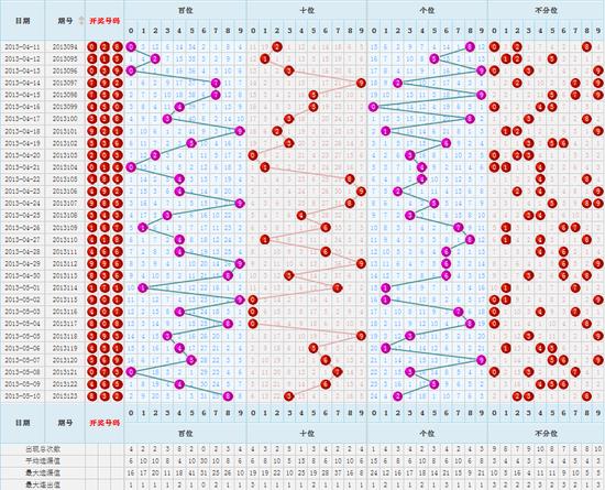 近期福彩3D号码走势图(点击查看更多)-福彩3D第13124期调查 你最图片