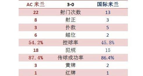 德比技术统计:米兰射门22-13 控球绝对优势