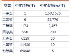 七乐彩002期开奖:头奖1注150万 二奖35776元