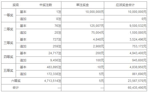 大乐透097期开奖:头奖1注1000万 奖池41.2亿